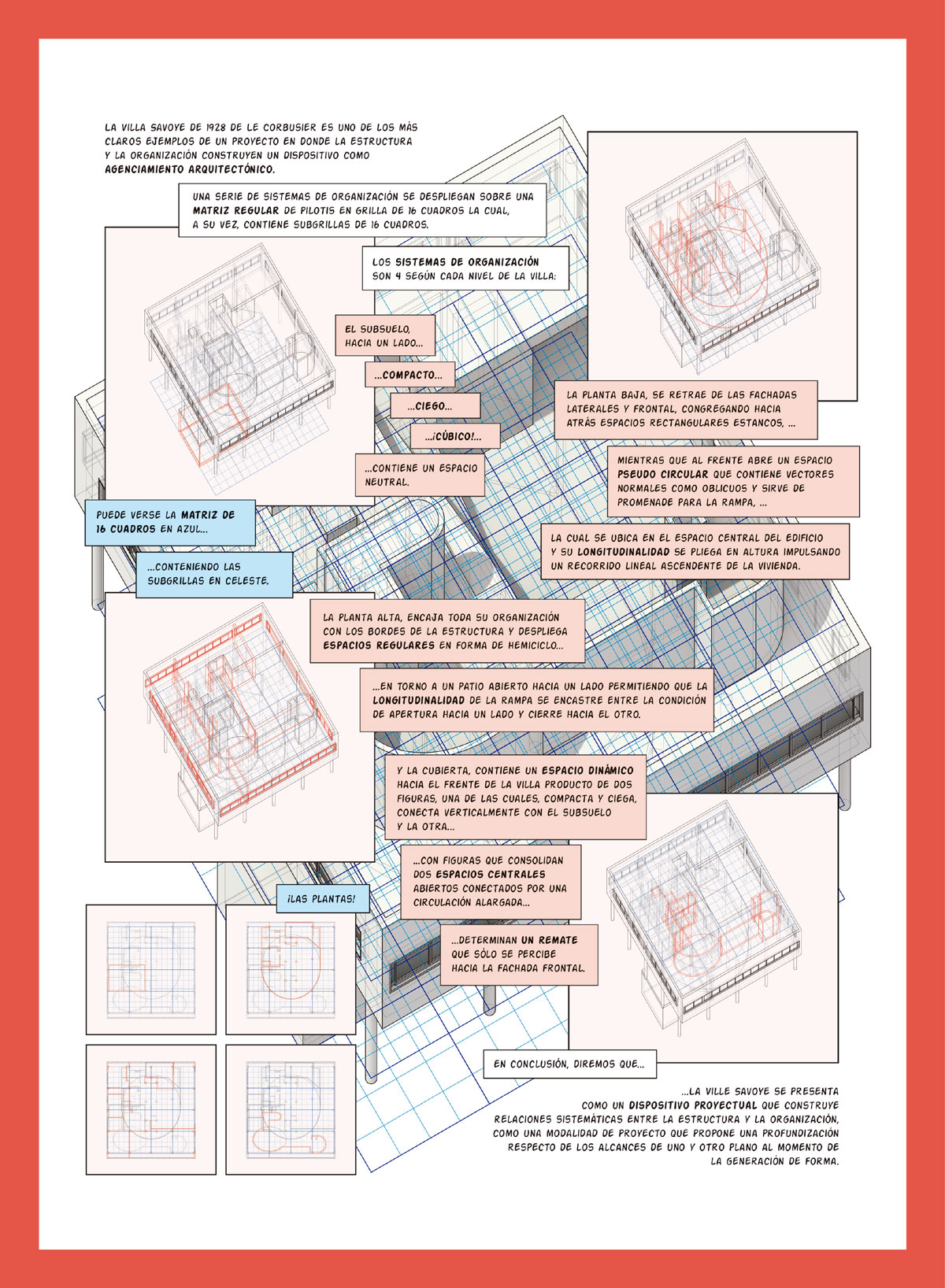 Cómic de la Villa Savoye, en el que se espacializan en simultáneo los diversos sistemas que constituyen el agenciamiento proyectual del proyecto entre estructura y organización.
