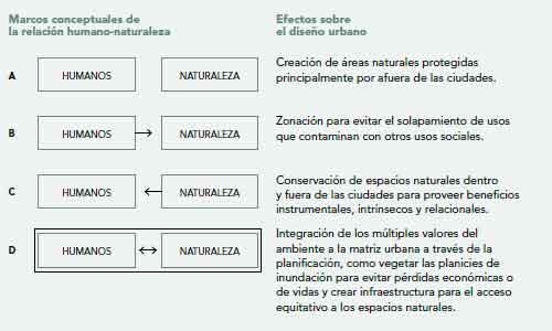 Figura 1. Distintos modos de entender la relación humano-naturaleza en paradigmas de investigación y sus implicancias en el diseño urbano.