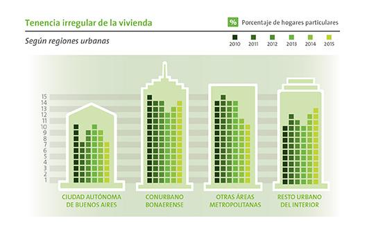 Fuente: Observatorio de la la Deuda Social Argentina, UCA.