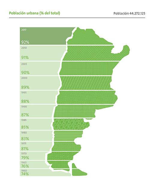 Población Urbana en Argentina al 2016. Fuente: Banco Mundial